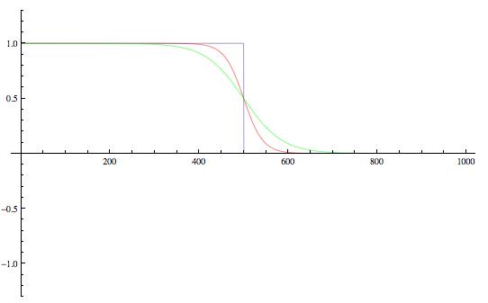 Mathematica Fermi-Dirac-Verteilung
